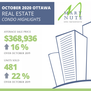 Ottawa Real Estate Market update October 2020 5